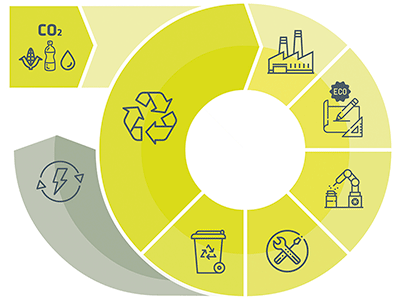 tuberías polipropileno economía circular