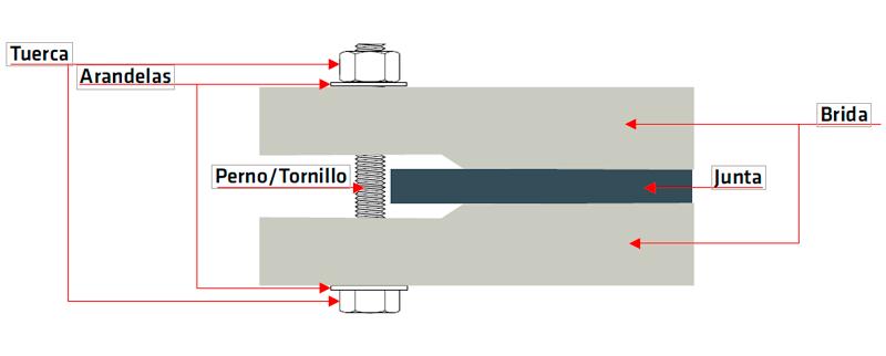 tubo polipropileno brida